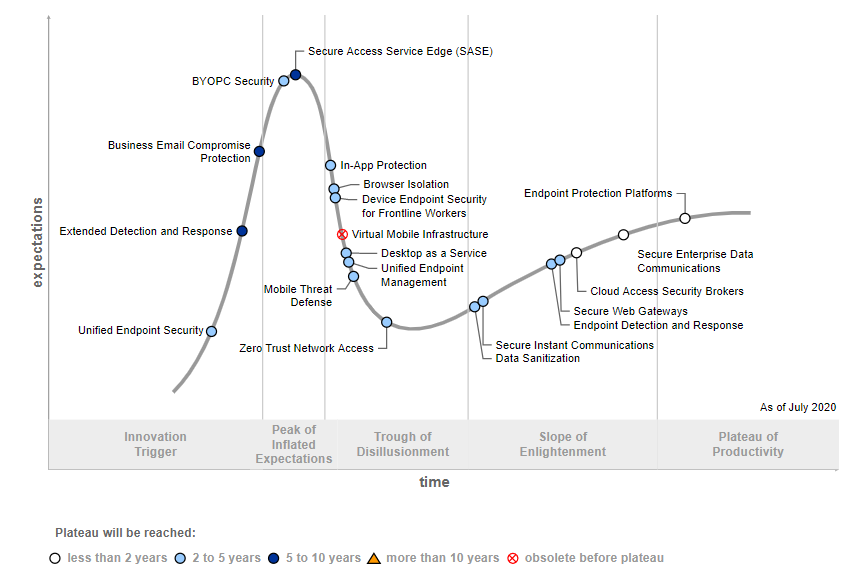 SASE im Hype Cycle for Endpoint Security, Gartner