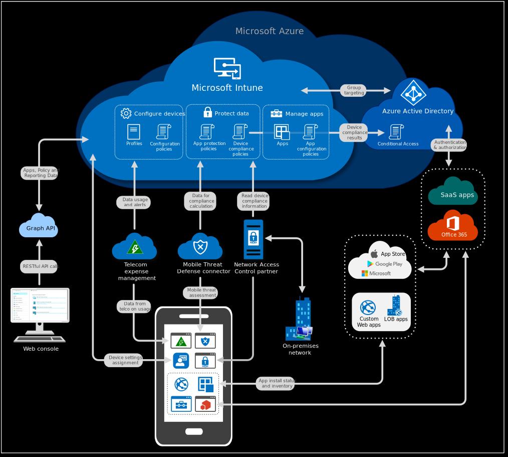 Microsoft Intune: Architektur
