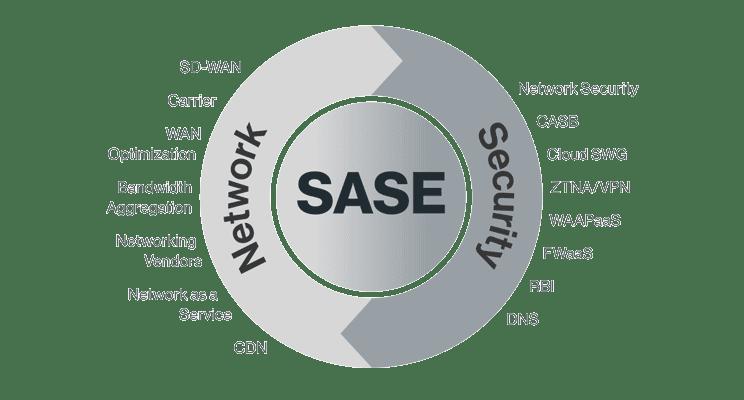 SASE (Secure Access Service Edge)