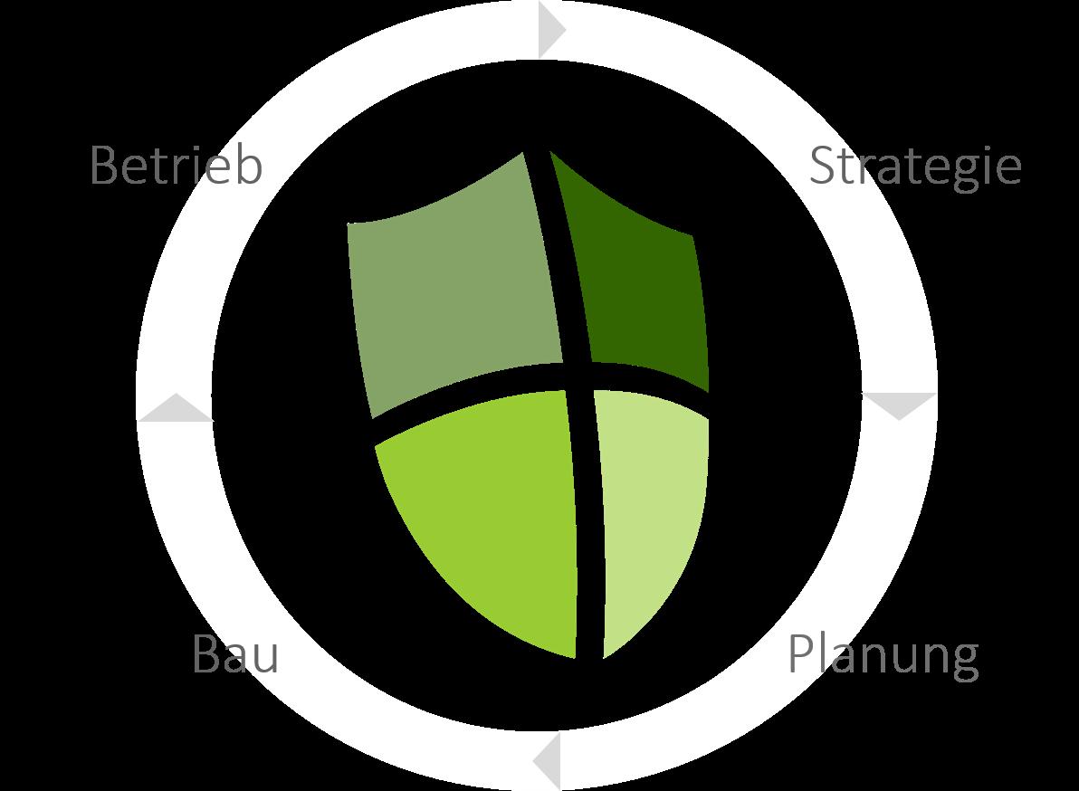 Phasenmodell IT-Security von Inseya